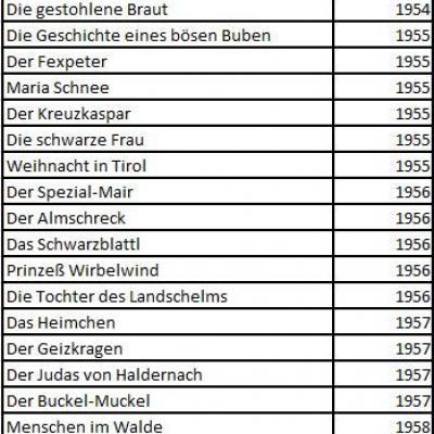 Reimmichl Bücher in altdeutscher Schrift - thumb