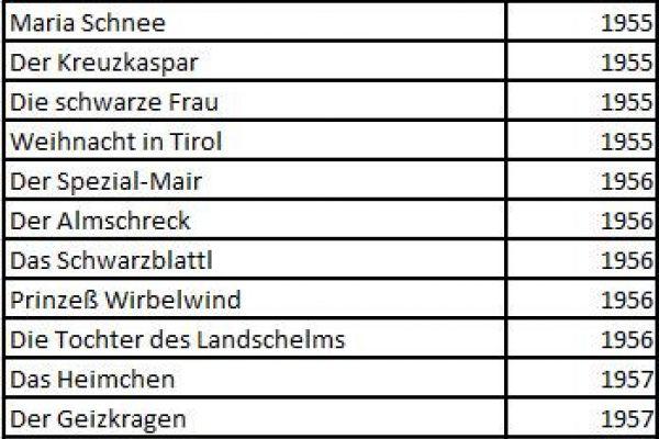 Reimmichl Bücher in altdeutscher Schrift